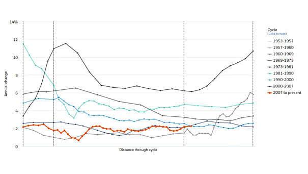 Consumer Price Index Less Food & Energy (Core CPI) 1953-2019