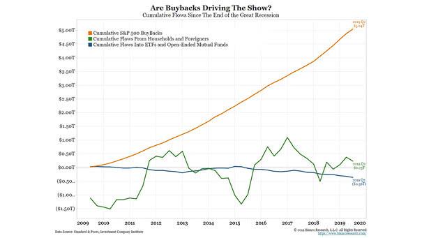 Cumulative S&P 500 Buybacks 2009-2019