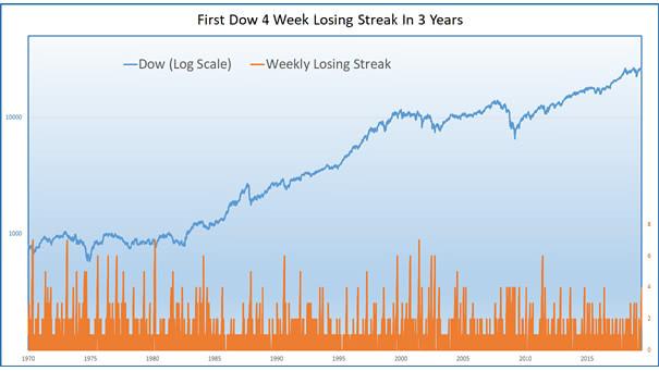 First Dow 4 Week Losing Streak in 3 Years