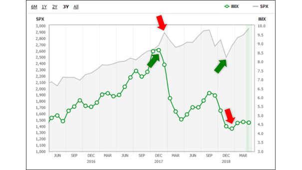 Investor Movement Index vs. S&P 500