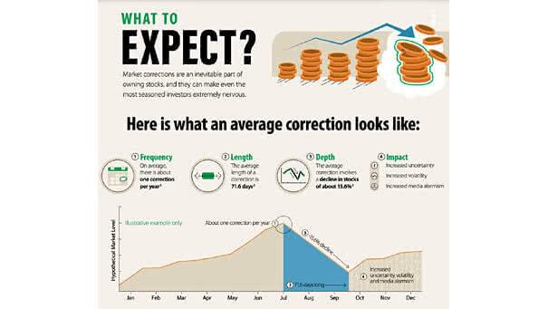 Average Market Correction