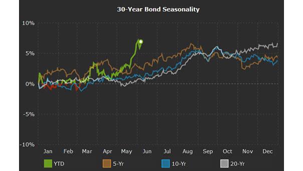 30-year bond seasonality