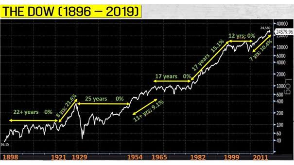 Dow Jones Index since 1896