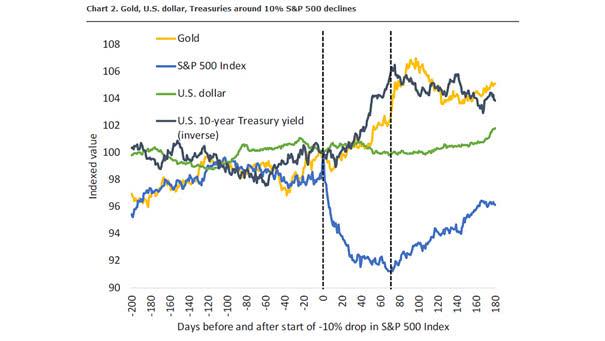 Gold, U.S. Dollar, 10-Year Treasuries Bonds around 10% S&P 500 Declines
