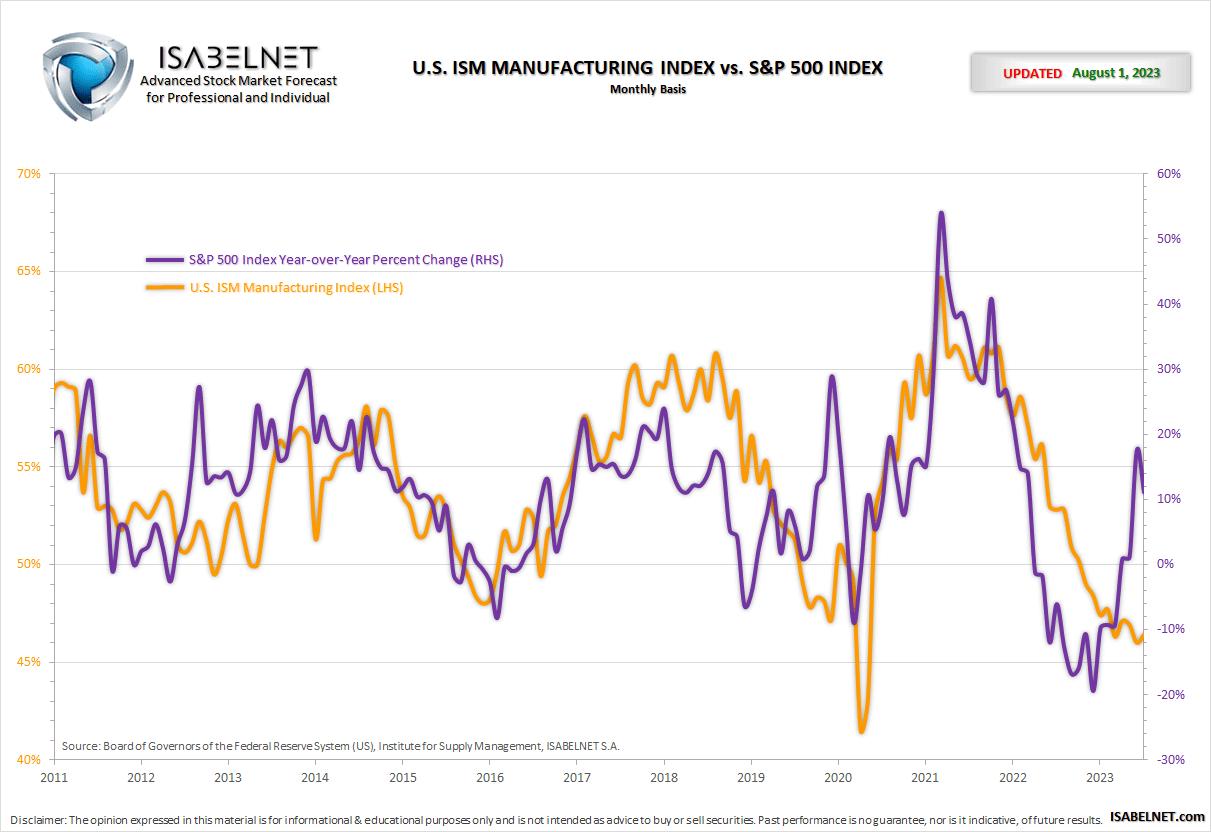 ISM Manufacturing Index vs. S&P 500 Index