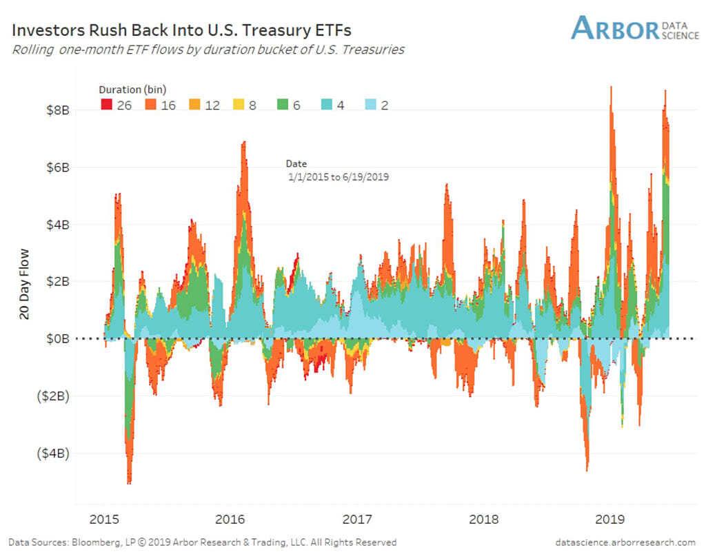 Investors Preference for U.S. Bond Funds
