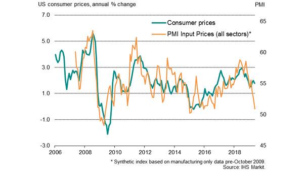 U.S. Consumer Prices Index vs. PMI Input Prices Index