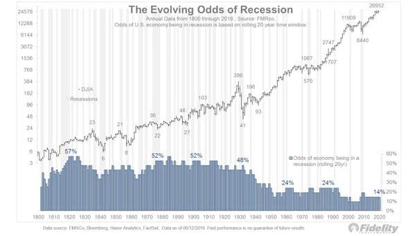 U.S. Recessions since 1800