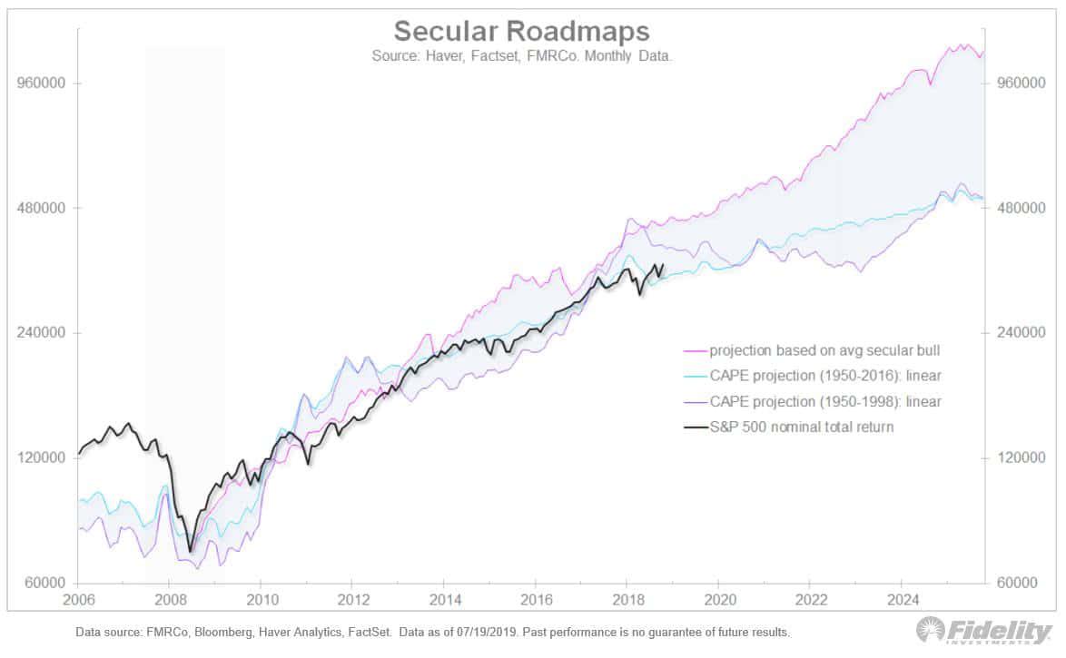 S&P 500 - Secular Roadmaps