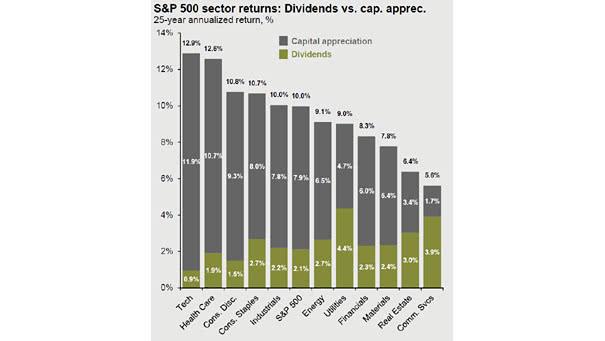 S&P 500 sector returns - dividends vs. capital appreciation