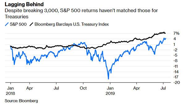 S&P 500 vs. U.S. Treasuries