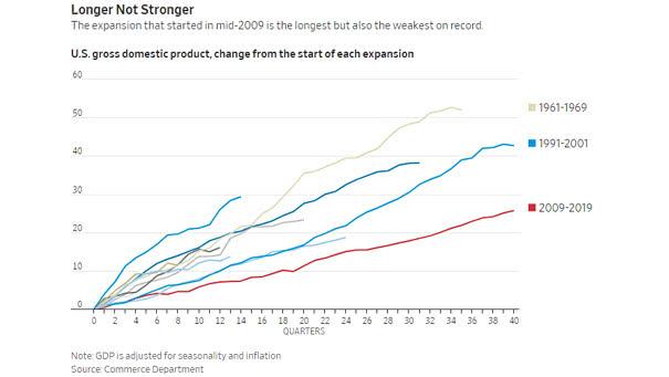 U.S. Economic Expansions