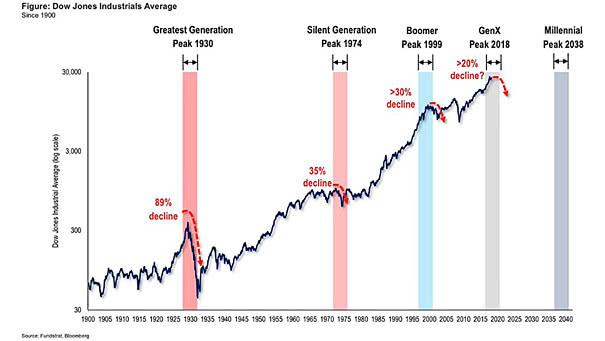 Demographics - Dow Jones and Generational Peaks