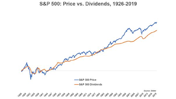 S&P 500 - Price vs. Dividends