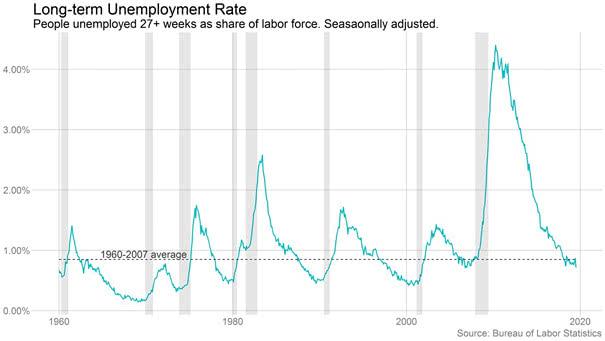 U.S. Long-term Unemployment Rate