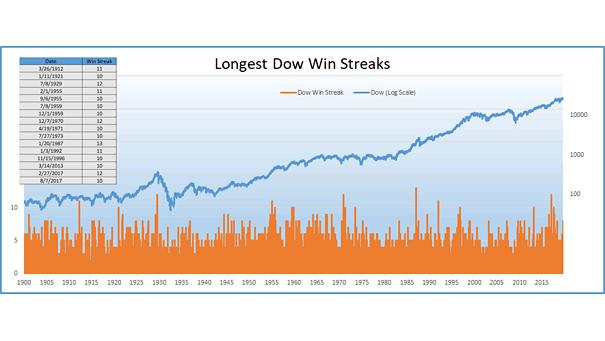 Longest Dow Jones Win Streaks