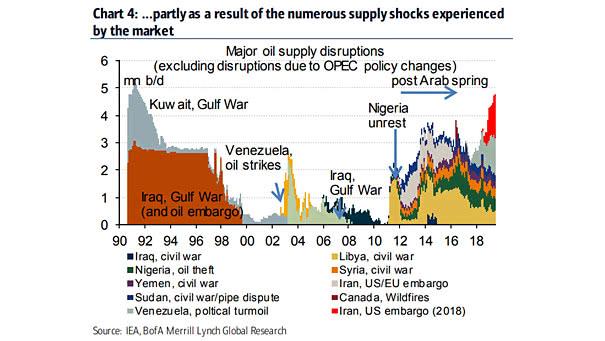 Major Oil Supply Disruptions