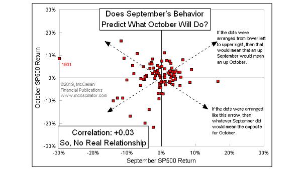 September S&P 500 Return vs. October S&P 500 Return