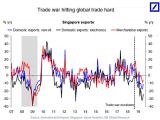 Trade War Hitting Global Trade Hard