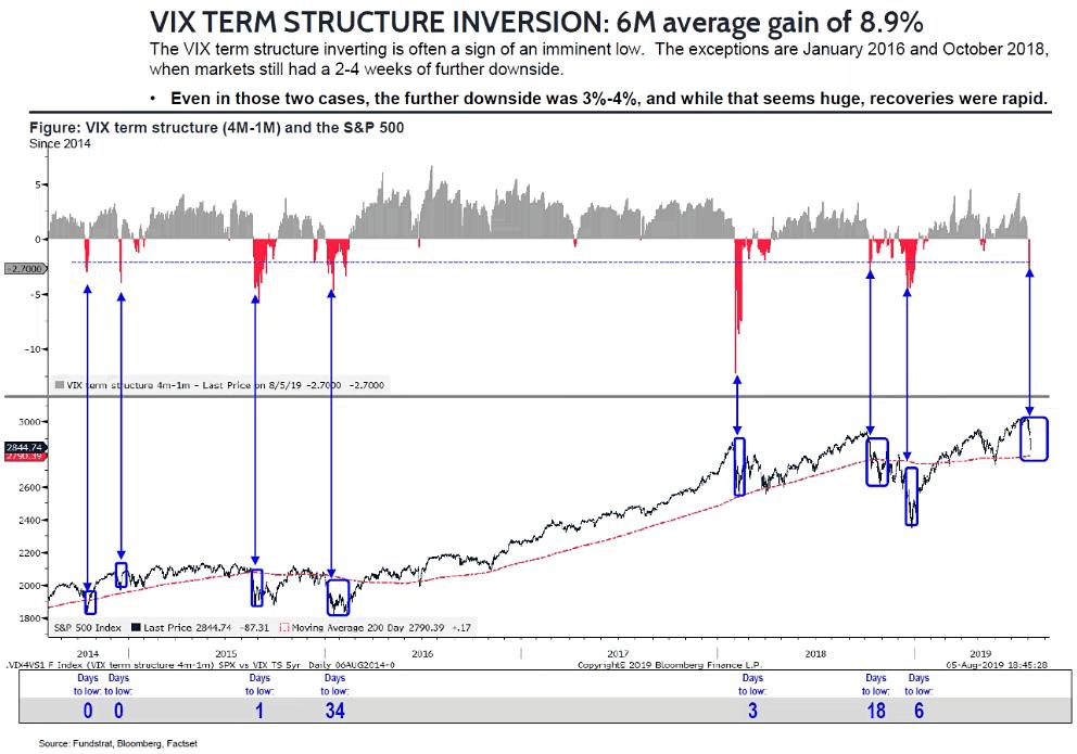 VIX Term Structure Inversion