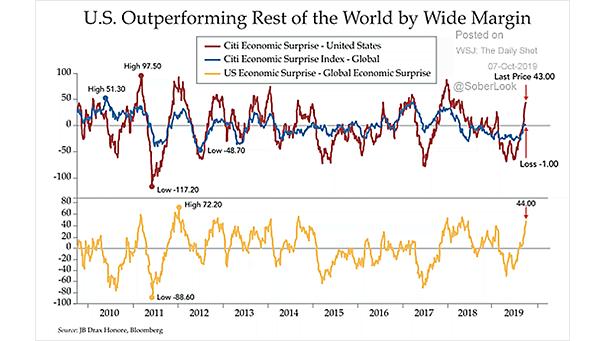 City Economic Surprise Index - U.S. Economy vs. Global Economy