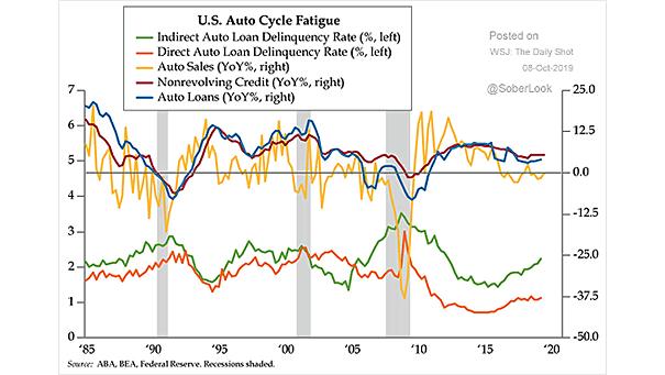 U.S. Auto Loan Delinquency Rates