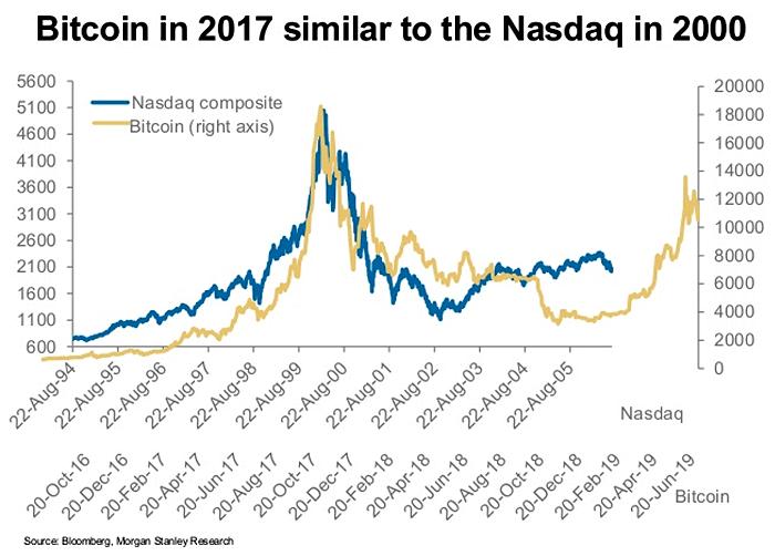 Bitcoin vs. Nasdaq - ISABELNET