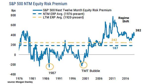 S&P 500 Next Twelve Month Equity Risk Premium