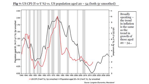 U.S. Inflation (CPI) vs. U.S. Population Aged 20-54