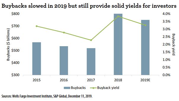 U.S. Buybacks and Buyback Yield