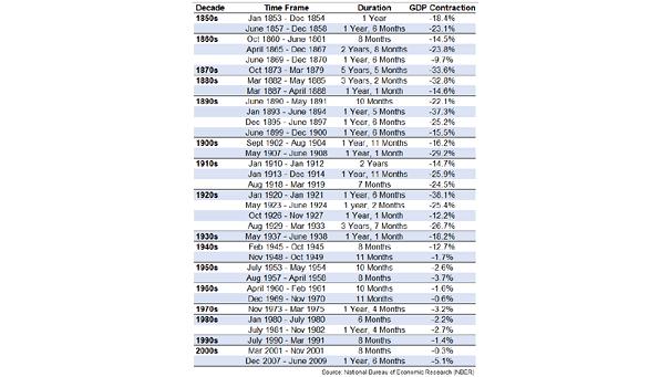 U.S. Recessions - NBER