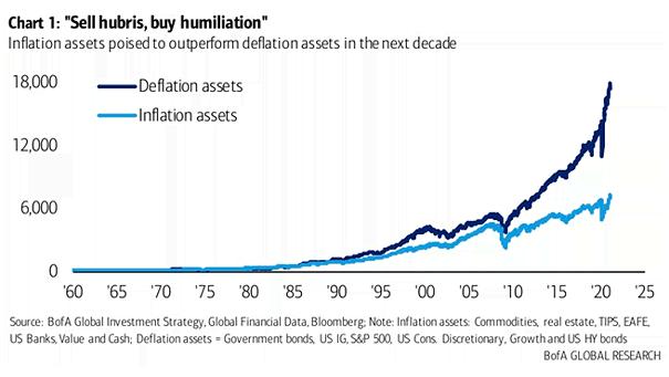 Deflation Assets vs. Inflation Assets