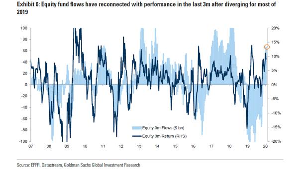 Equity Flows vs. Equity Return