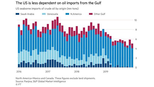 U.S. Seaborne Imports of Crude Oil by Origin