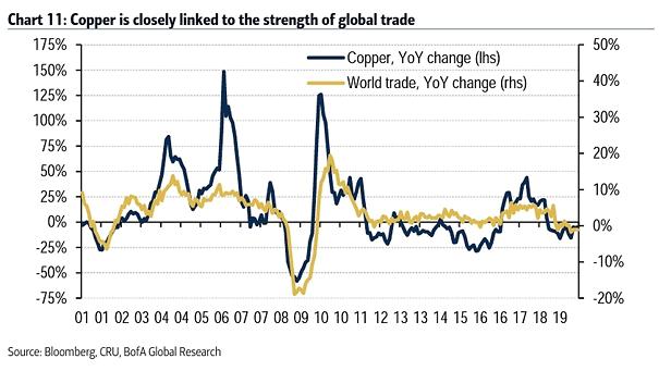 World Trade and Copper
