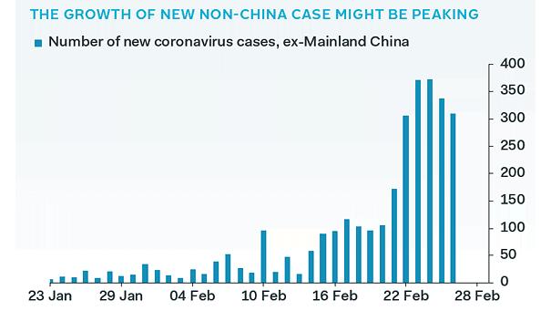 Number of New Coronavirus Cases, Ex-Mainland China