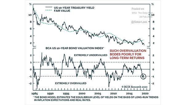 U.S. 10-Year Treasury Yield vs. Fair Value