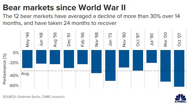 U.S. Bear Markets since World War II
