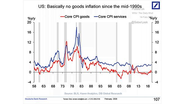U.S. Core CPI Goods and Core CPI Services