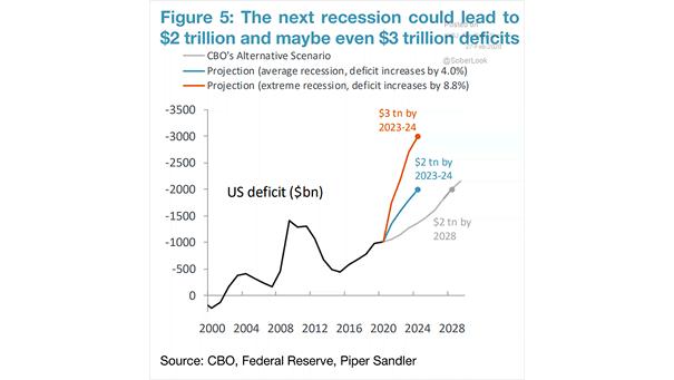 U.S. Deficit Projection