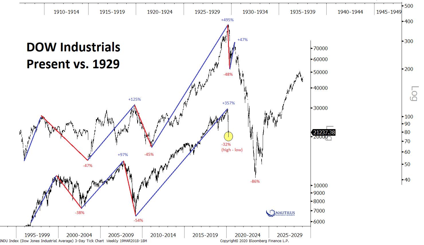 Dow Jones Industrial Average – Present vs. 1929 – ISABELNET