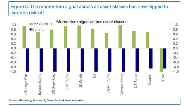 Momentum Signal Across Asset Classes