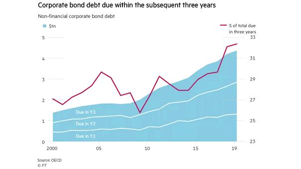 Non-Financial Corporate Bond Debt