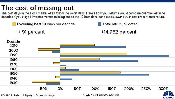S&P 500 Index Return Excluding Best 10 Days Per Decade