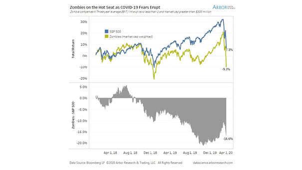 S&P 500 vs. U.S. Zombie Companies