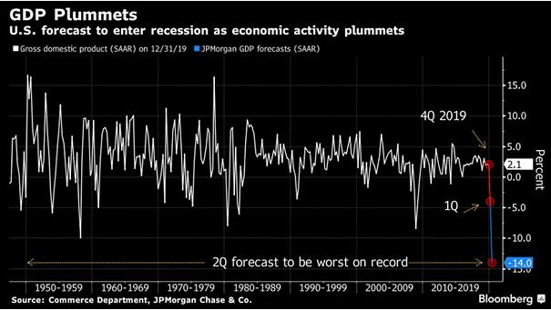 U.S. GDP Forecast for 2020