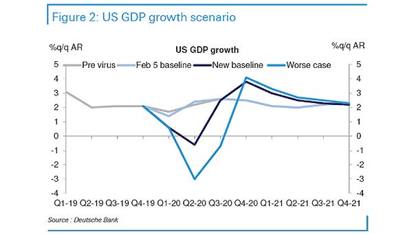 U.S. GDP Growth Scenario