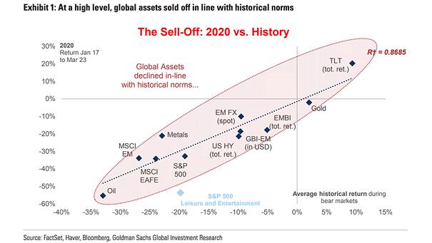 Bear Markets - The 2020 Sell-Off vs. History