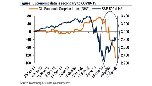 Citi Economic Surprise Index and S&P 500