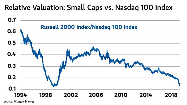 Relative Valuation - Small Caps vs. Nasdaq 100 Index
